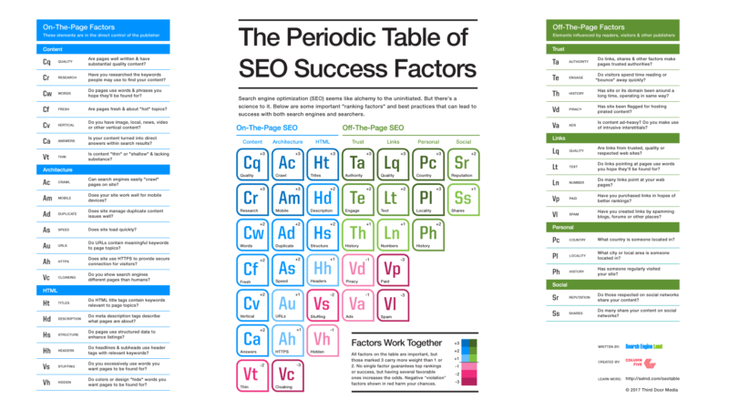 SEO Periodic Table 2017