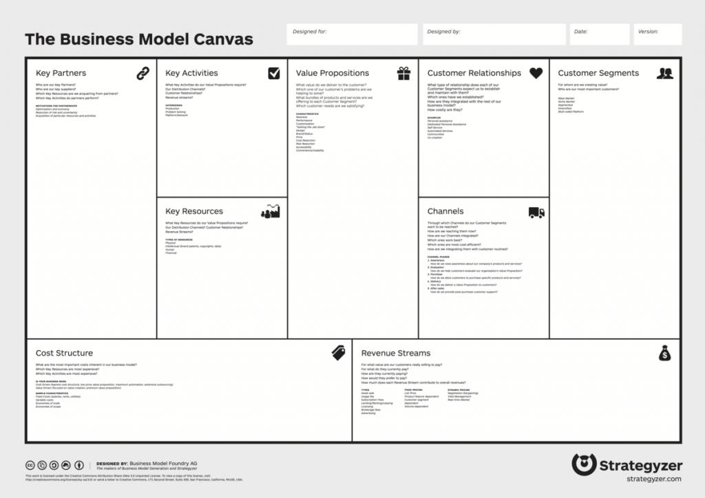 Skab forretningsforståelse med Business Model Canvas.