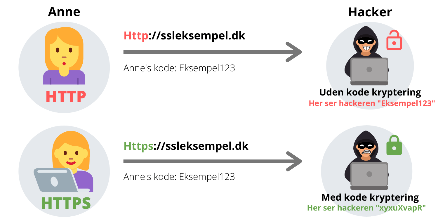 Eksempel på HTTP vs HTTPS
