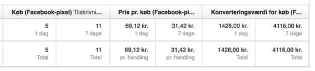 Attributionsvidue Facebook 1 til 7 dage - Facebook ROI og ROAS