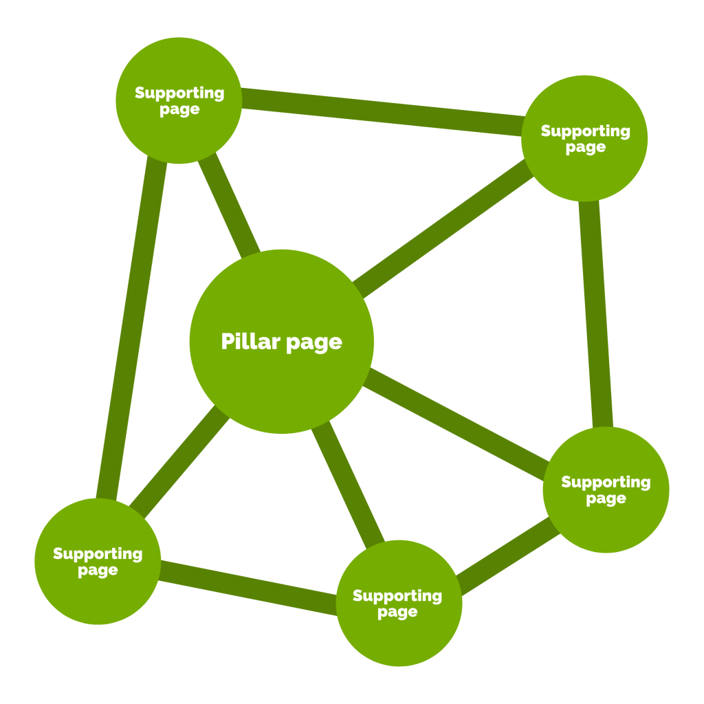 Topic cluster og content hub