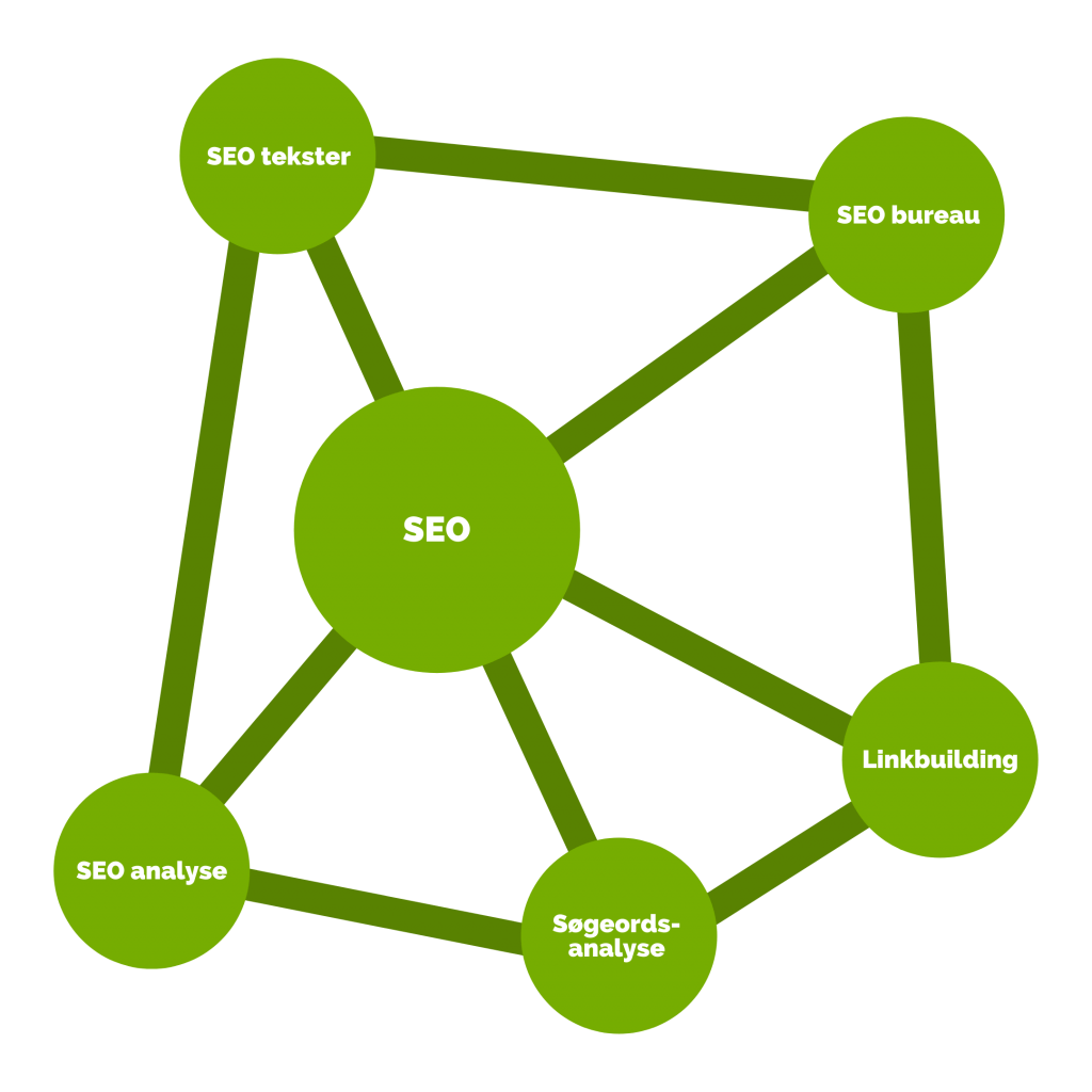 Topic cluster og content hub SEO-eksempel